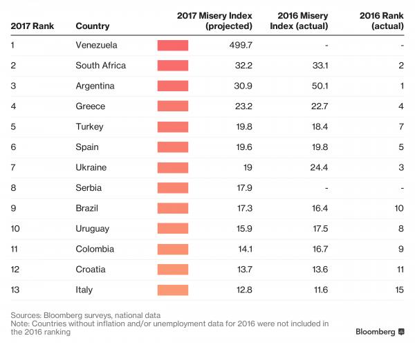Stati con le peggiori economie
