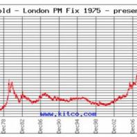Previsioni dell'oro 2015
